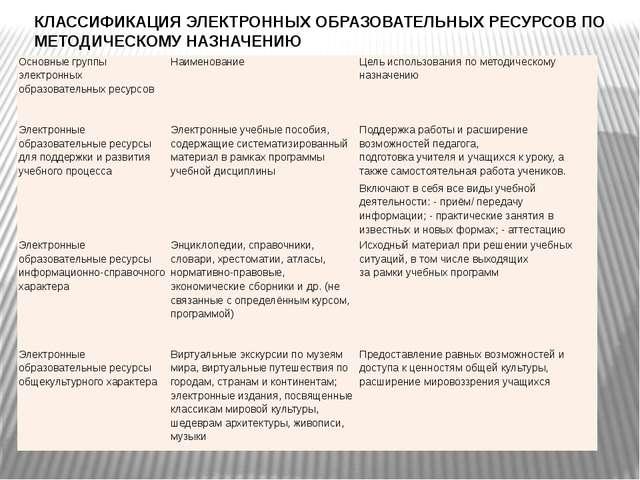 КЛАССИФИКАЦИЯ ЭЛЕКТРОННЫХ ОБРАЗОВАТЕЛЬНЫХ РЕСУРСОВ ПО МЕТОДИЧЕСКОМУ НАЗНАЧЕН...