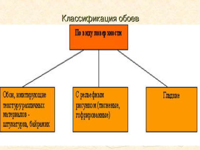 Классификация обоев