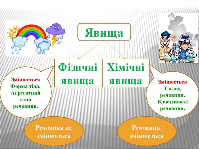 Явища Фізичні явища Хімічні явища Речовина не змінюється Речовина змінюється...