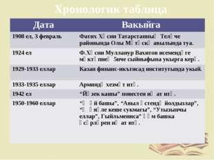 Хронологик таблица ДатаВакыйга 1908 ел, 3 февральФатих Хөсни Татарстанның Т