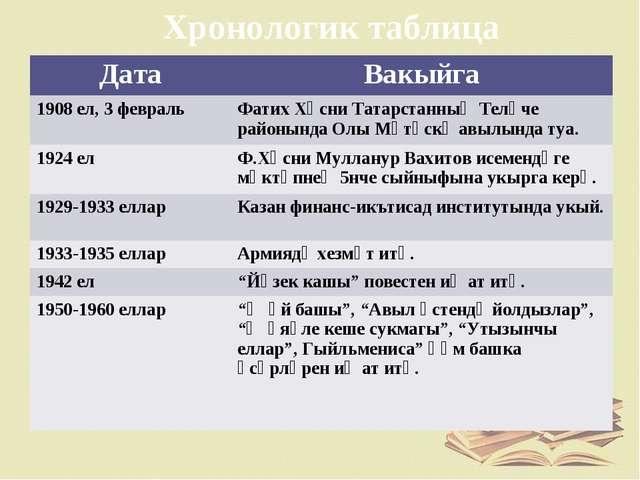 Хронологик таблица ДатаВакыйга 1908 ел, 3 февральФатих Хөсни Татарстанның Т...