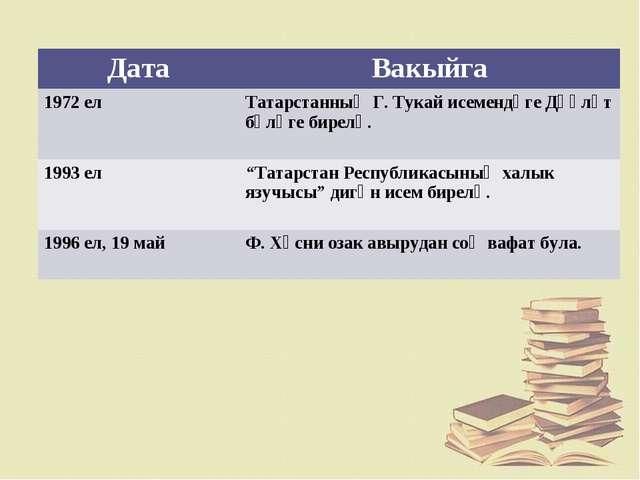 ДатаВакыйга 1972 ел Татарстанның Г. Тукай исемендәге Дәүләт бүләге бирелә....