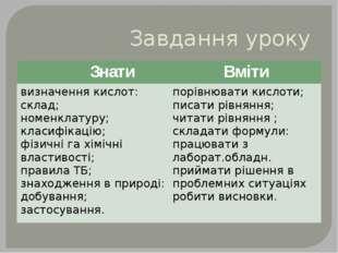 Завдання уроку Знати Вміти визначення кислот: склад; номенклатуру; класифікац