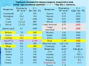 Удельные теплоемкости твердых веществ, жидкостей и газов (газов - при постоян
