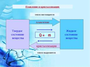 Плавление и кристаллизация Твердое состояние вещества Жидкое состояние вещест