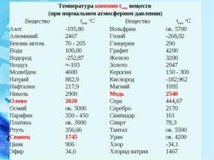 Температура кипения tкип веществ (при нормальном атмосферном давлении) Вещес