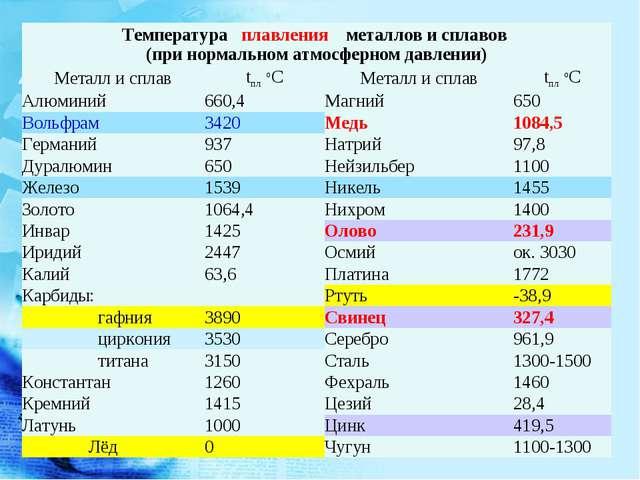 Температура плавления металлов и сплавов (при нормальном атмосферном давлении...