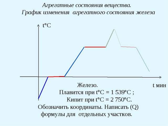 Агрегатные состояния вещества. График изменения агрегатного состояния железа...