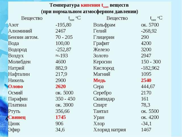 Температура кипения tкип веществ (при нормальном атмосферном давлении) Вещес...