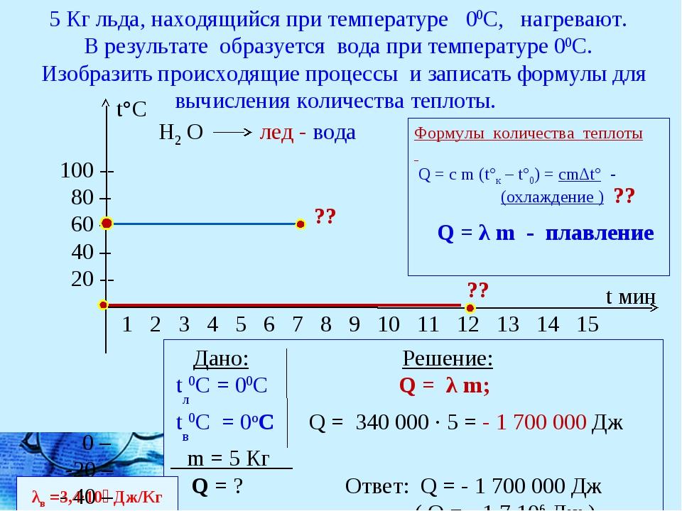 5 Кг льда, находящийся при температуре 00С, нагревают. В результате образуетс...