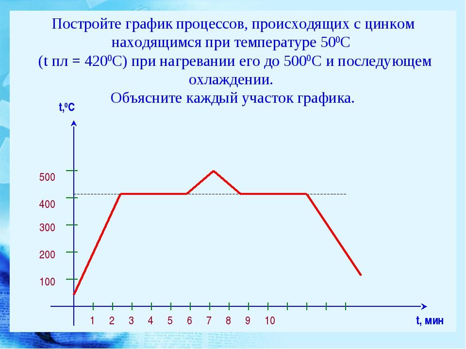 Постройте график процессов, происходящих с цинком находящимся при температуре...