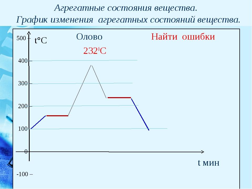 Агрегатные состояния вещества. График изменения агрегатных состояний вещества...