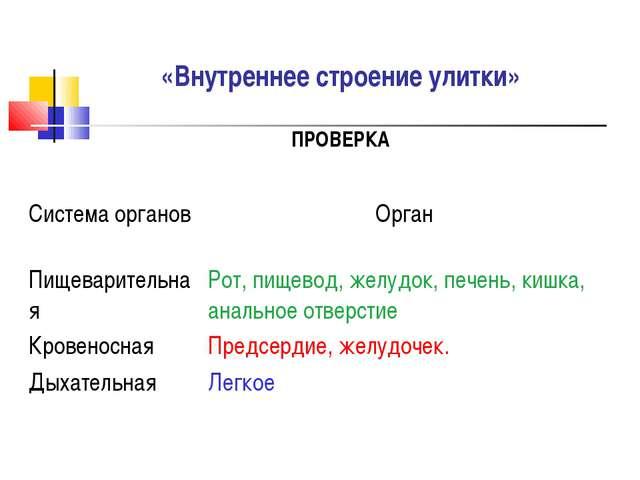 «Внутреннее строение улитки» ПРОВЕРКА Система органовОрган Пищеварительная...
