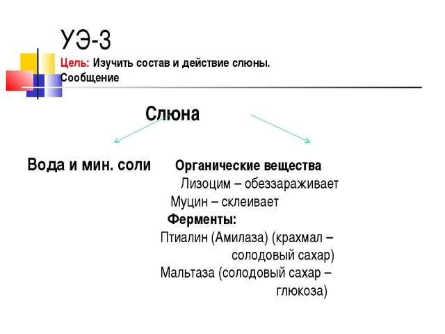 УЭ-3 Цель: Изучить состав и действие слюны. Сообщение Слюна Вода и мин. соли...