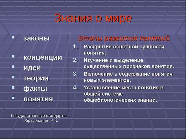 Знания о мире законы концепции идеи теории факты понятия Государственные стан...