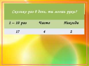 Сколько раз в день, ты моешь руки? 1 – 10 раз Часто Никогда 17 4 2