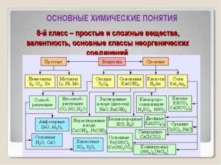 8-й класс – простые и сложные вещества, валентность, основные классы неоргани