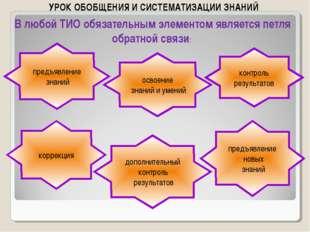 УРОК ОБОБЩЕНИЯ И СИСТЕМАТИЗАЦИИ ЗНАНИЙ коррекция предъявление новых знаний до
