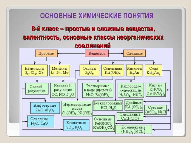 8-й класс – простые и сложные вещества, валентность, основные классы неоргани...