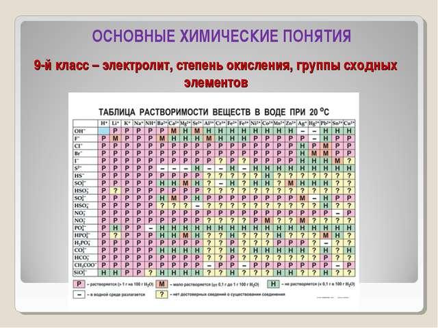 9-й класс – электролит, степень окисления, группы сходных элементов ОСНОВНЫЕ...