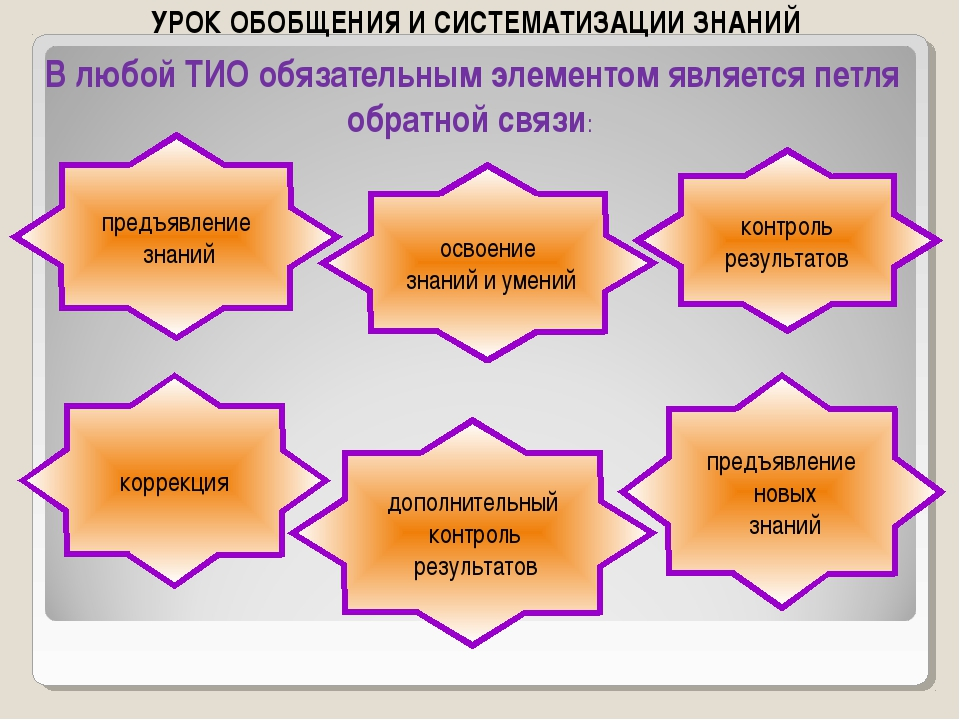 УРОК ОБОБЩЕНИЯ И СИСТЕМАТИЗАЦИИ ЗНАНИЙ коррекция предъявление новых знаний до...