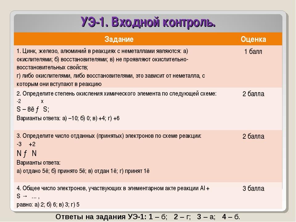 УЭ-1. Входной контроль. Ответы на задания УЭ-1:1– б; 2– г; 3– а; 4– б...