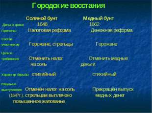 Городские восстания Соляной бунт Медный бунт Даты и сроки 1648 1662 Причины Н