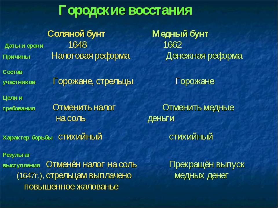 Городские восстания Соляной бунт Медный бунт Даты и сроки 1648 1662 Причины Н...