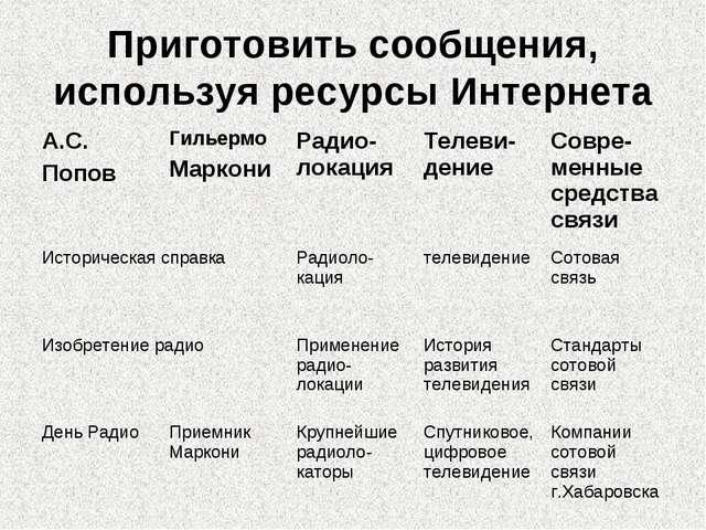 Приготовить сообщения, используя ресурсы Интернета А.С. ПоповГильермо Маркон...