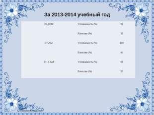 За 2013-2014 учебный год 26 ДСМУспеваемость (%)85 Качество (%)37 27-АМУ