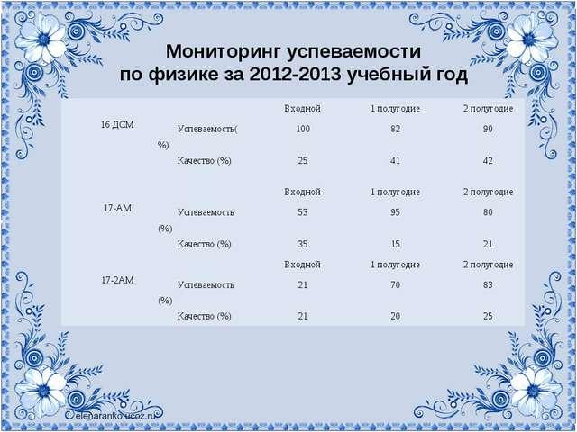 Мониторинг успеваемости по физике за 2012-2013 учебный год 16 ДСМВходной1...