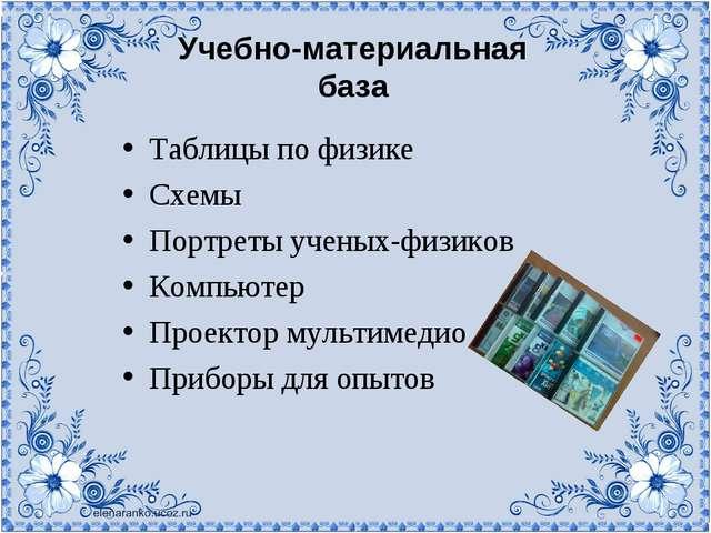 Учебно-материальная база Таблицы по физике Схемы Портреты ученых-физиков Комп...