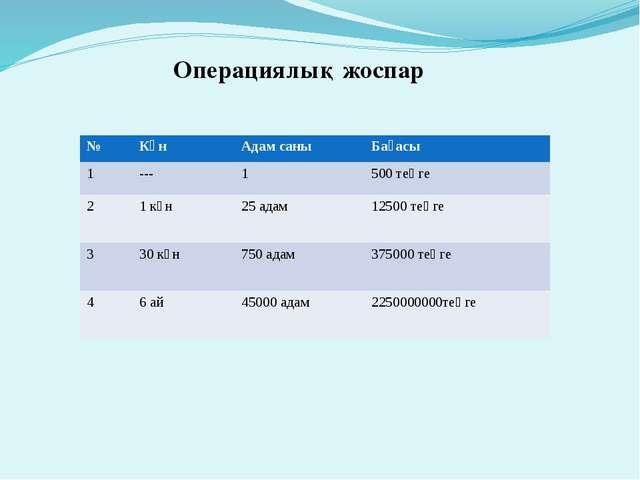 Операциялық жоспар № Күн Адам саны Бағасы 1 --- 1 500теңге 2 1 күн 25адам 125...