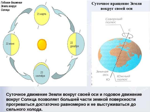 Суточное вращение Земли вокруг своей оси Суточное движение Земли вокруг своей...