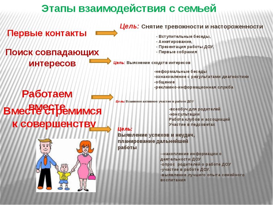 Этапы взаимодействия с семьей Первые контакты Поиск совпадающих интересов Раб...