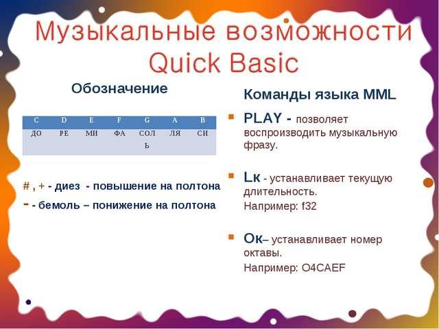Обозначение Команды языка MML PLAY - позволяет воспроизводить музыкальную фра...