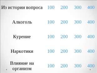 Из истории вопроса100200300400 Алкоголь100200300400 Курение1002003