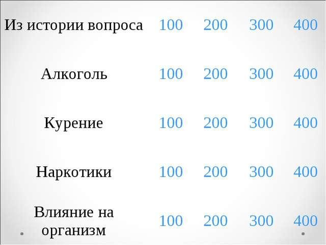 Из истории вопроса100200300400 Алкоголь100200300400 Курение1002003...
