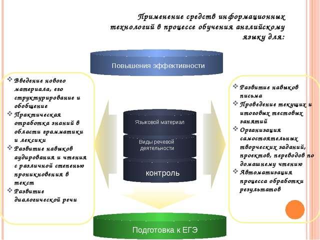 Применение средств информационных технологий в процессе обучения английскому...