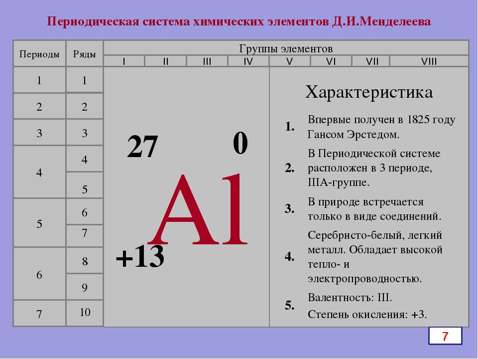 Периодическая система химических элементов Д.И.Менделеева Периоды 1 2 3 4 5...
