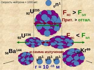 Fяс > Fэл Прит. > оттал. r ≈ 10 -15 м Fяс < Fэл 92U235 0n1 56Ba144 36Kr89 0n1