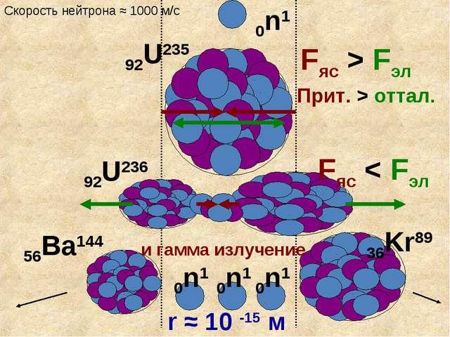Fяс > Fэл Прит. > оттал. r ≈ 10 -15 м Fяс < Fэл 92U235 0n1 56Ba144 36Kr89 0n1...