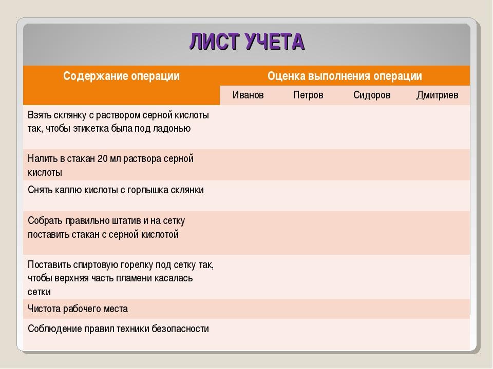 ЛИСТ УЧЕТА Содержание операцииОценка выполнения операции ИвановПетровСидо...