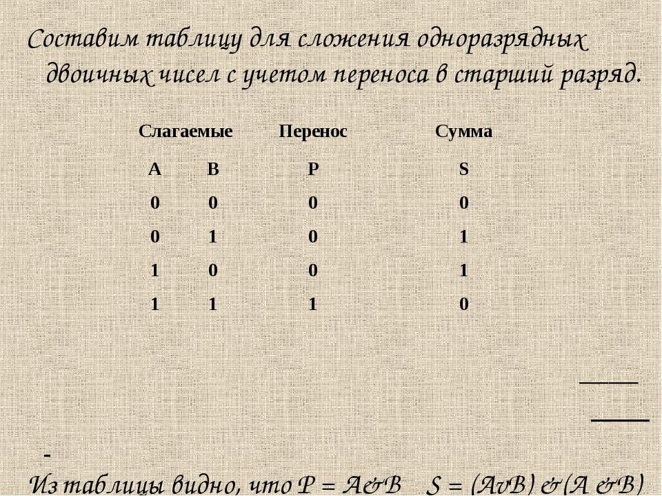 Составим таблицу для сложения одноразрядных двоичных чисел с учетом переноса...
