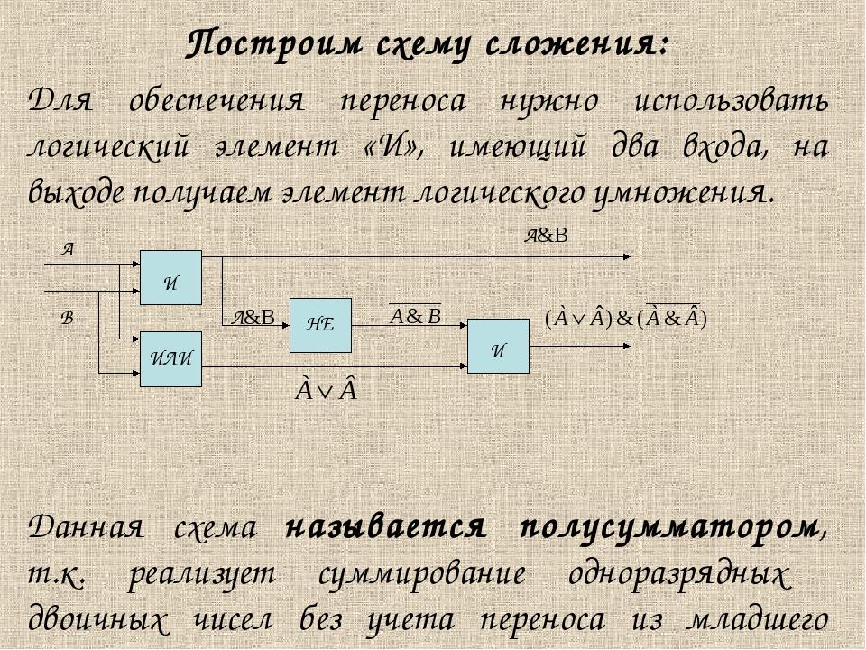 Построим схему сложения: Для обеспечения переноса нужно использовать логическ...