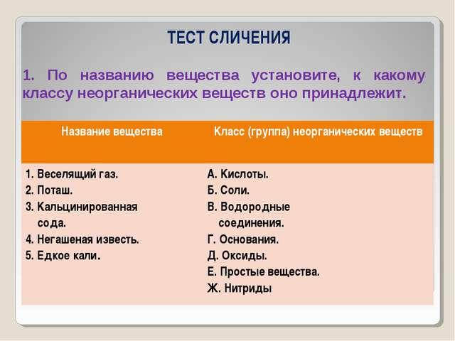 ТЕСТ СЛИЧЕНИЯ 1. По названию вещества установите, к какому классу неорганичес...
