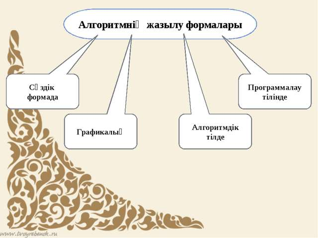 Алгоритмнің жазылу формалары Программалау тілінде Сөздік формада Графикалық А...