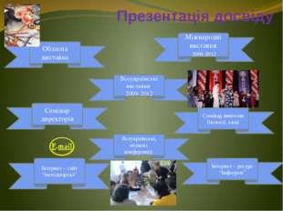Презентація досвіду Всеукраїнські виставки 2009-2012 Обласна виставка Семінар