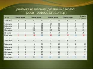 Динаміка навчальних досягнень з біології (2009 – 2010\2013-2014 н.р.) Клас Рі