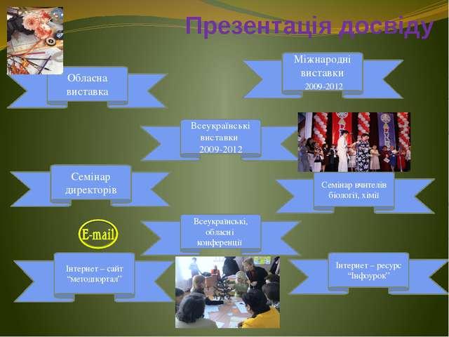 Презентація досвіду Всеукраїнські виставки 2009-2012 Обласна виставка Семінар...